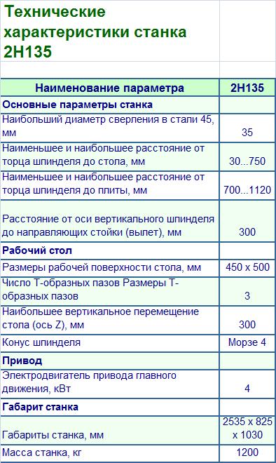 Продаём станок 2Н135