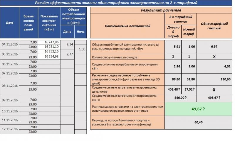 тарифы на элетроэнергию если не работает счетчик также: Ионофорез домашних