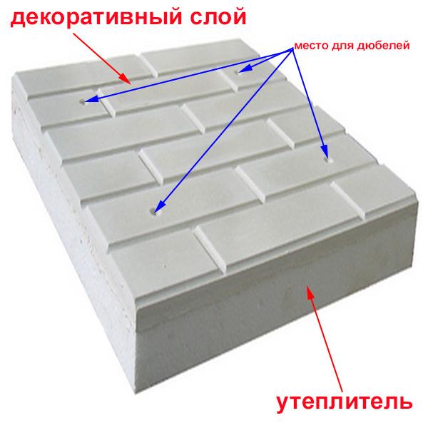 Панель фасадная утепленная