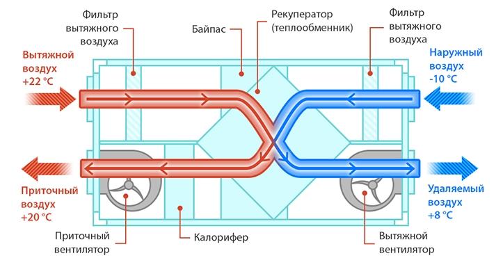 Проектирование вентиляции VALLOX