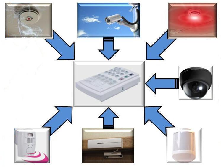 Охранные системы и охрана объектов